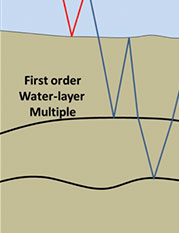 fig. 2 - First and second order water-layer multiples.