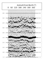 fig. 3.1 - Radial component displays sinusoidal behaviour as a function of azimuth